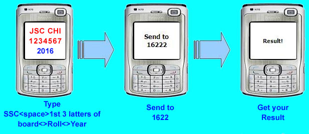 Chittagong Board SSC result 2017 via SMS